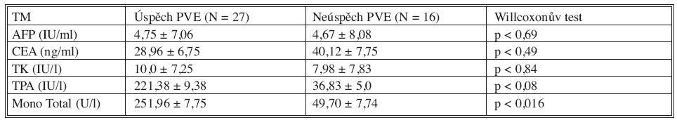 Sérové hladiny biomarkerů před PVE v korelaci s výsledkem PVE Tab. 3. Serum levels of biomarkers prior to PVE , in correlation with PVE outcome