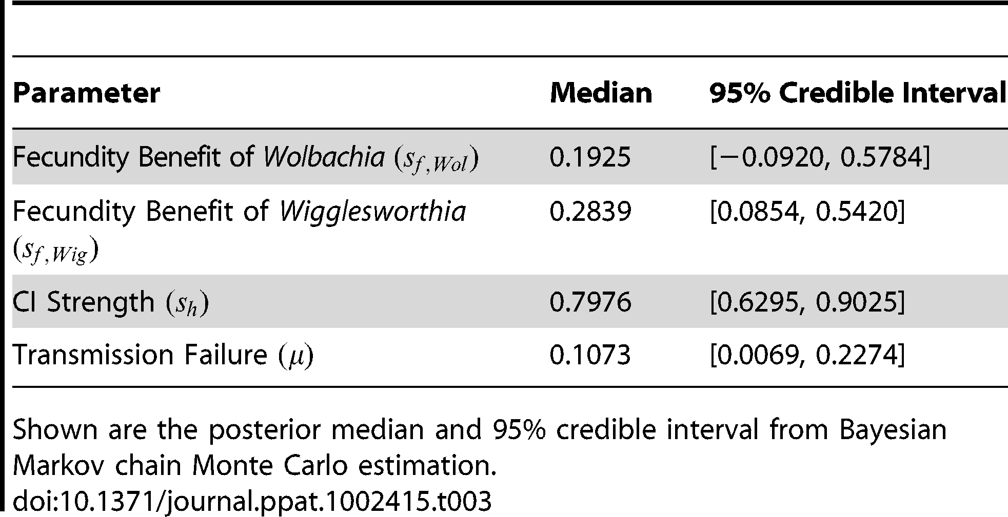 Cytoplasmic-incompatibility parameter estimates.