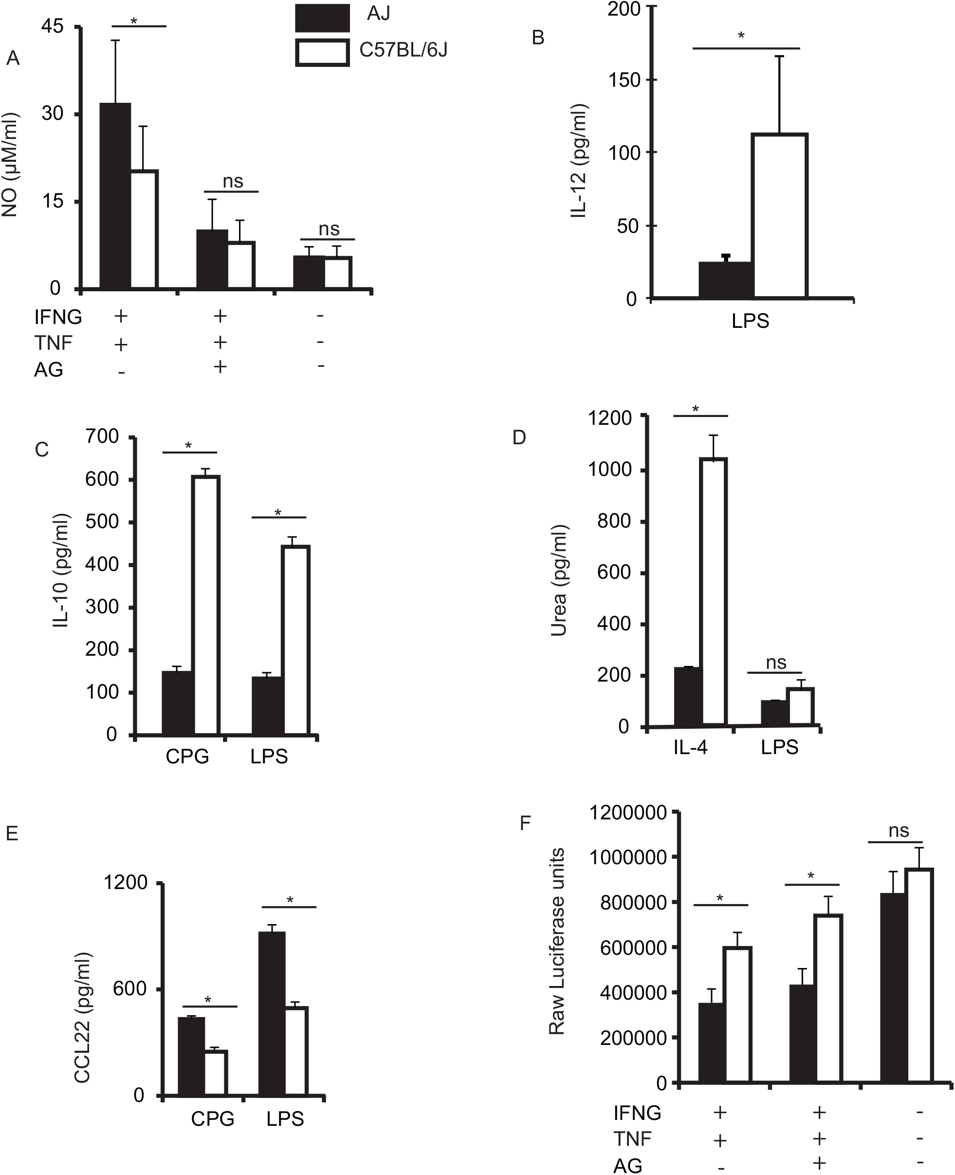 BMDM from AJ and B6 mice differ in their response to various stimuli.