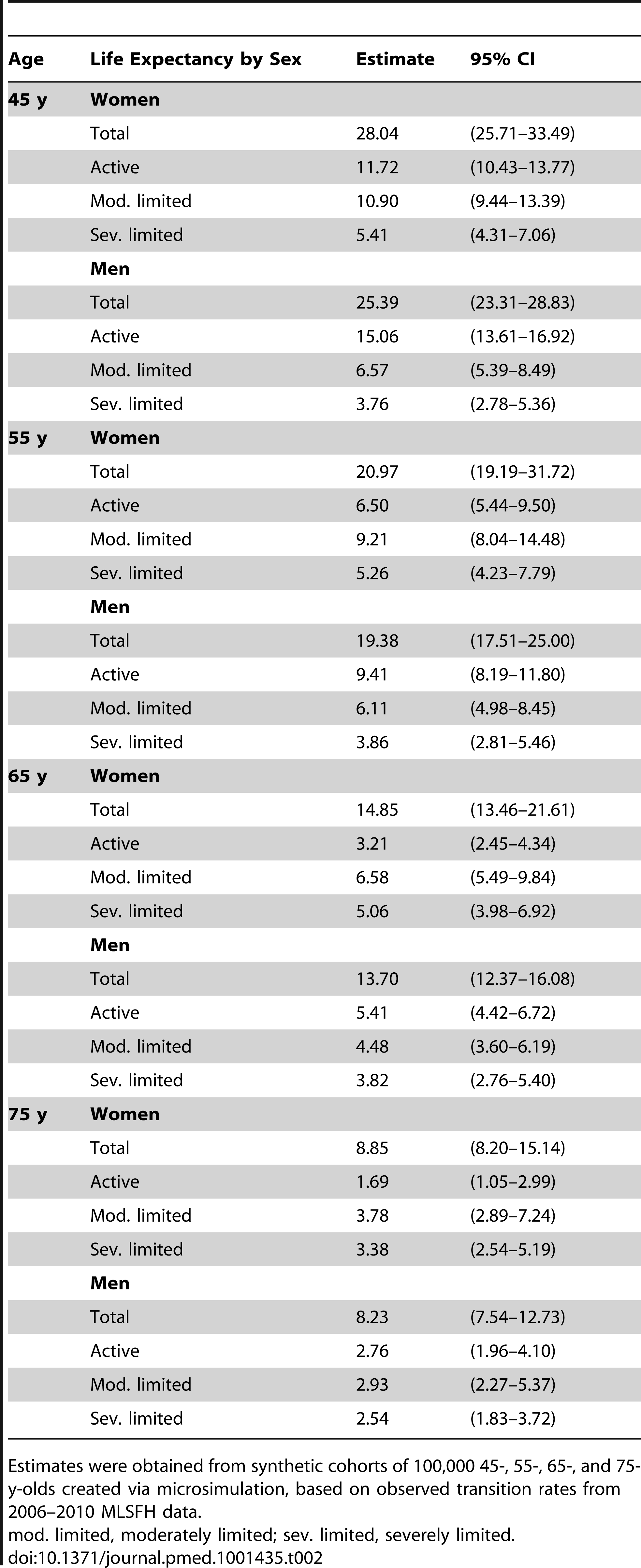 Microsimulation-estimated average remaining life expectancy at ages 45–75 y, by sex.