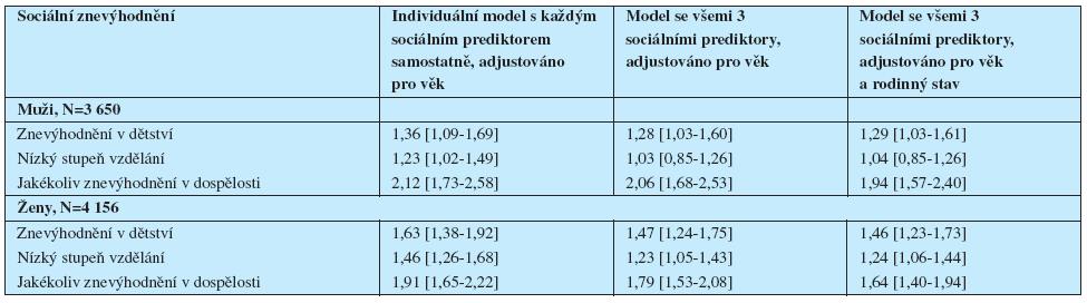 Poměry šancí (95% intervaly spolehlivosti) depresivních symptomů dle sociálního znevýhodnění v různých fázích životního cyklu, podle pohlaví