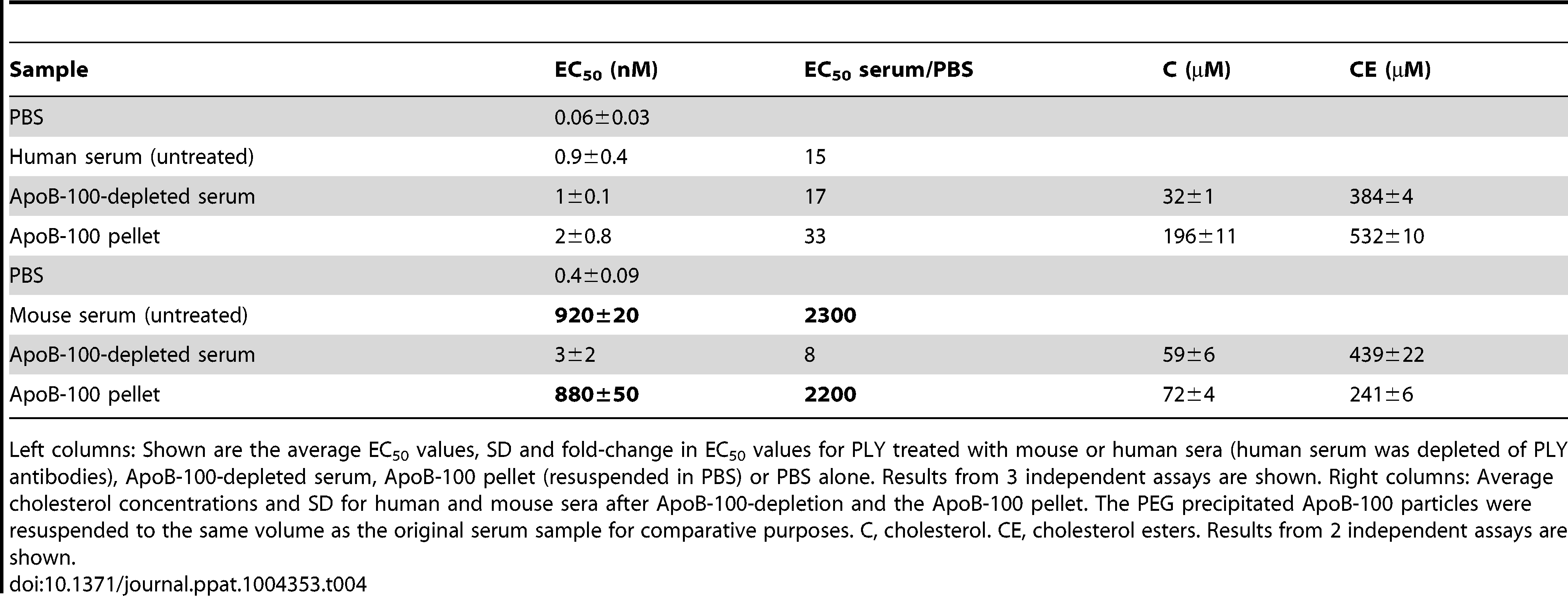 Inhibitory activity and cholesterol content of mouse and human ApoB-100 sera fractions.