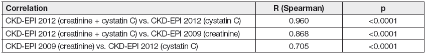 Spearman correlation of eGFR calculated by different CKD-EPI equations
