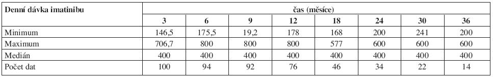 Průměrné denní dávky imatinibu v průběhu času od zahájení léčby.