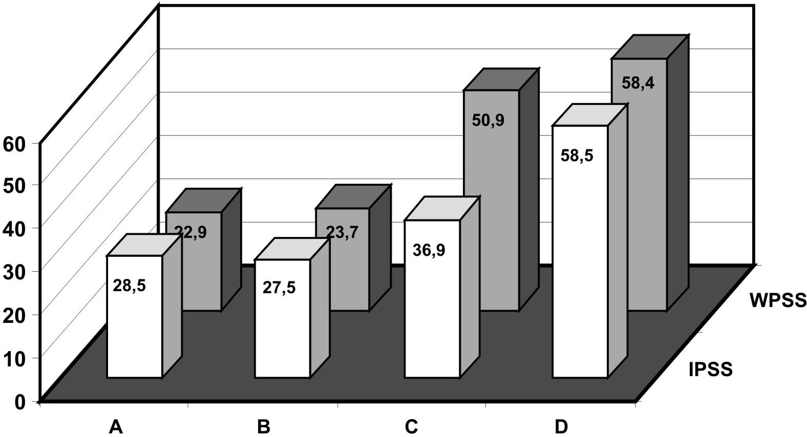 Průměrné pořadí IPSS a WTSS ve skupinách A-D.