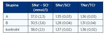 Průměrné hodnoty a SD diference a poměru sérových koncentrací Na<sup>+</sup> a Cl<sup>–</sup> a poměru tubulární resorpce těchto iontů (TNa<sup>+</sup>/TCl<sup>–</sup>) ve stanovených skupinách