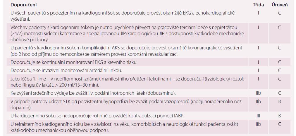 Doporučení pro léčbu pacientů s kardiogenním šokem.
