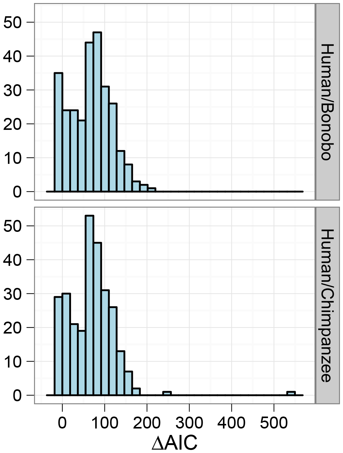 Model comparison for the human/chimpanzee and the human/bonobo split.
