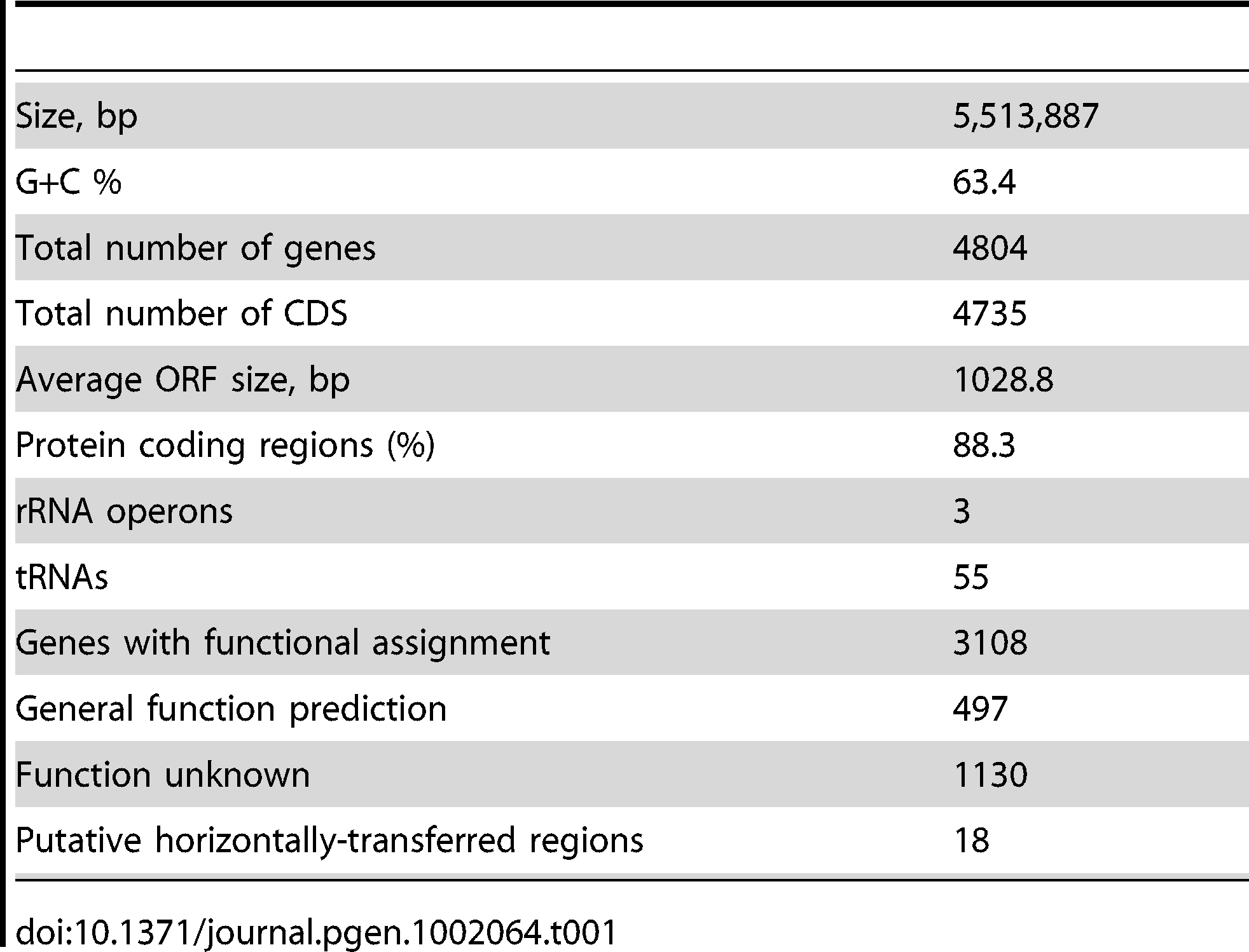 General features of the genome of <i>Herbaspirillum seropedicae</i> SmR1.