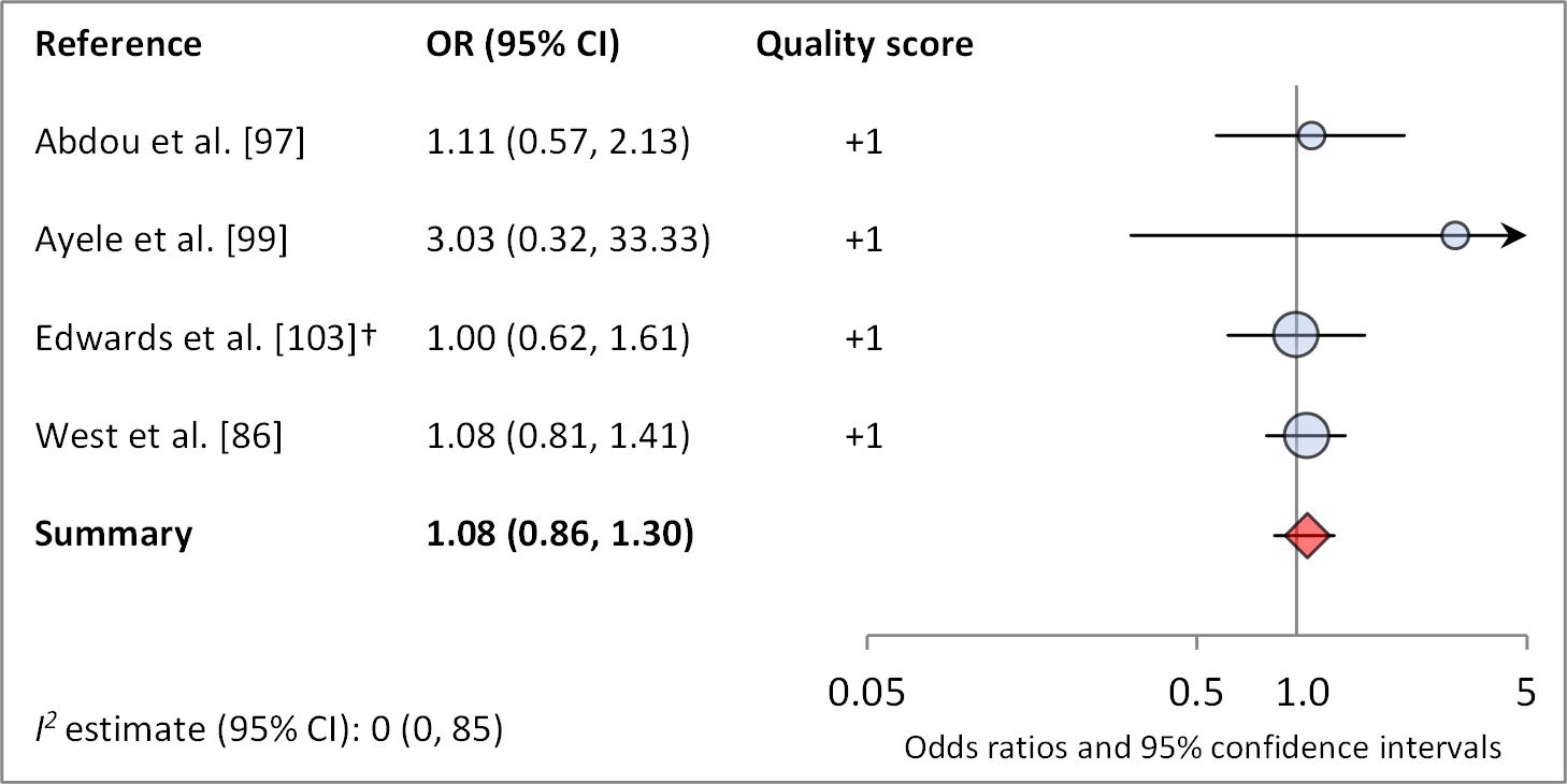 Meta-analysis examining the association of distance to water (≤1 km) with <i>C. trachomatis</i> infection.