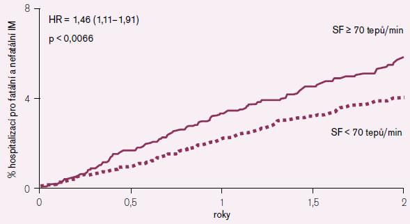 Srdeční frekvence jako prediktor nutné hospitalizace pro akutní infarkt myokardu (placebová větev).