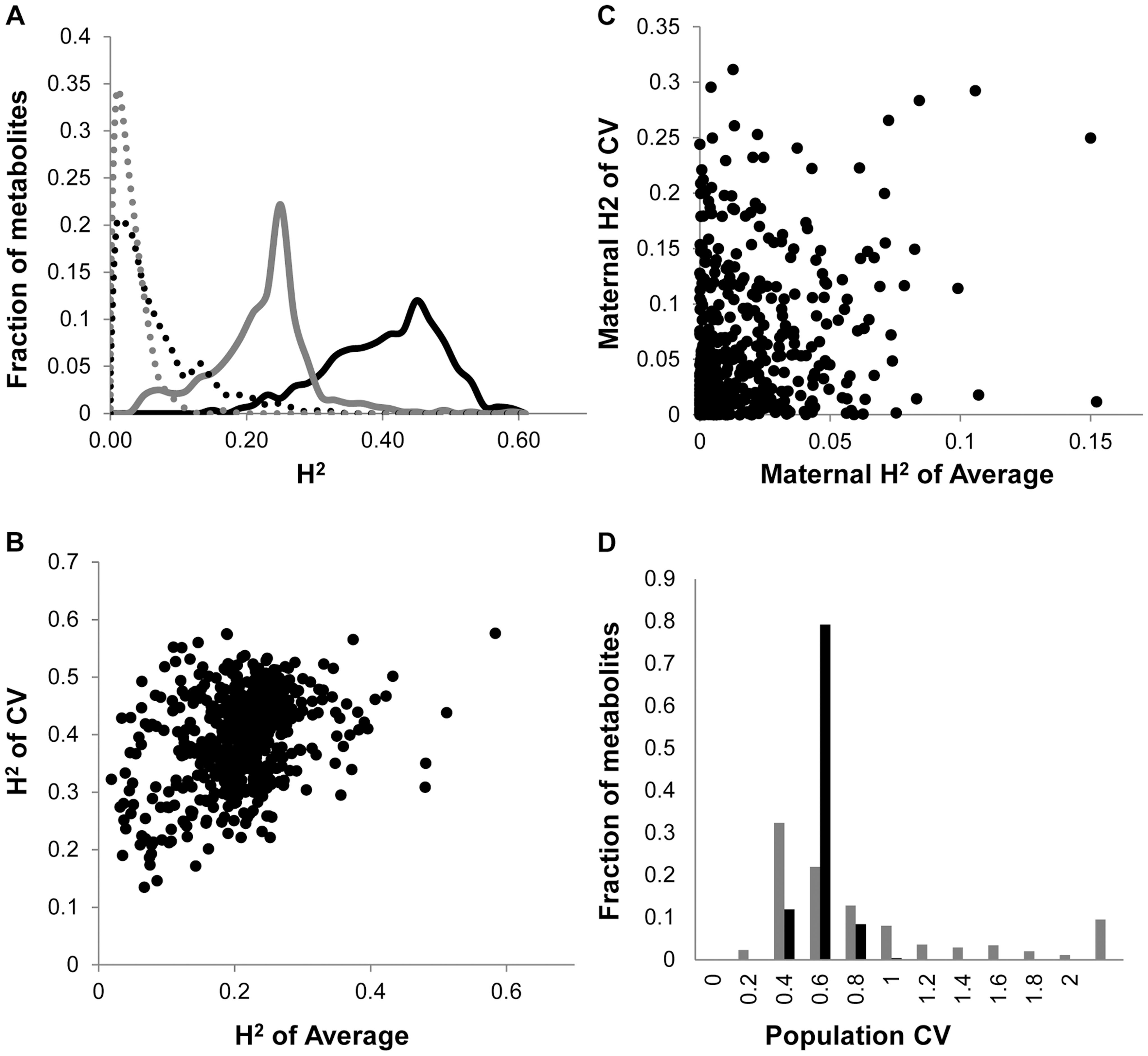 Comparison of CV and Average metabolome genetics in Kas x Tsu.