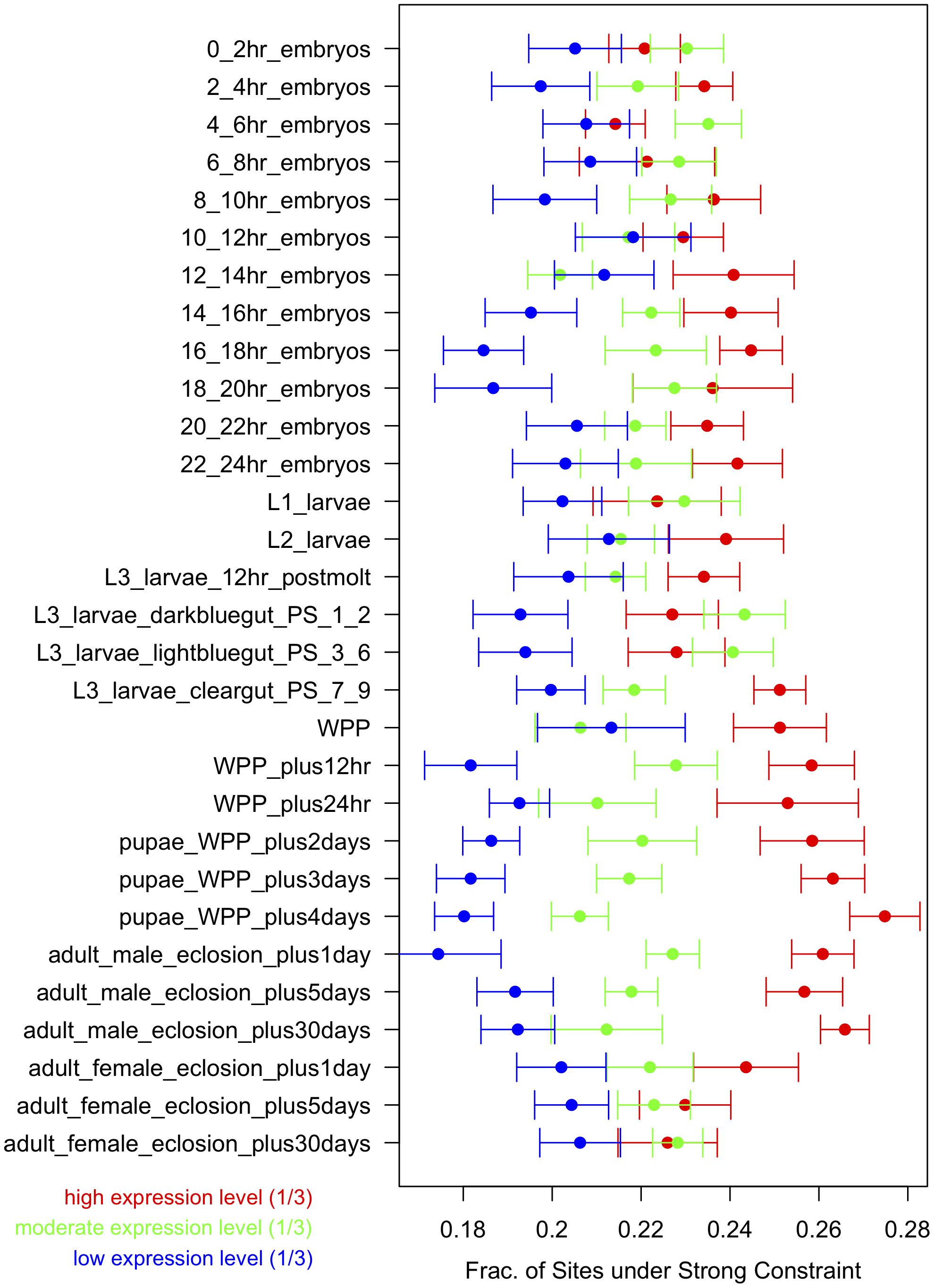 Strong constraint versus gene expression across development.