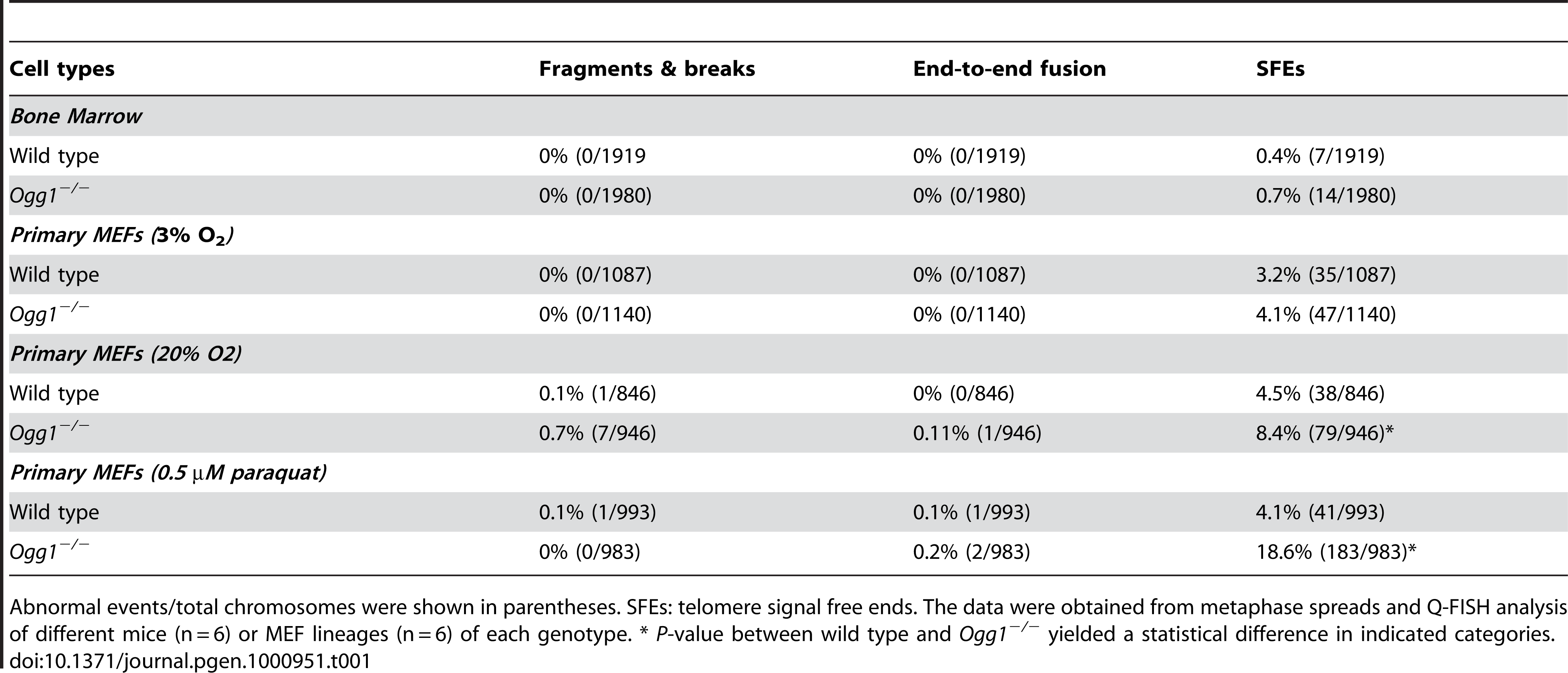 Frequencies of chromosomal and telomeric abnormalities in wild-type and <i>Ogg1<sup>−/−</sup></i> bone marrow cells and primary MEFs.