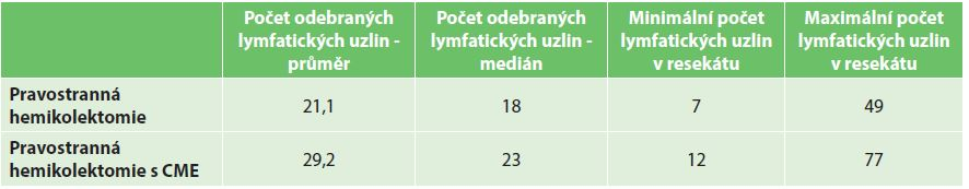 Tab. 4a: Počet uzlin v resekátu hodnocený patologem