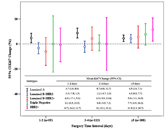 Fig. 4 Mean Ki67 change after core needle biopsy among molecular subtypes with different surgery time intervals