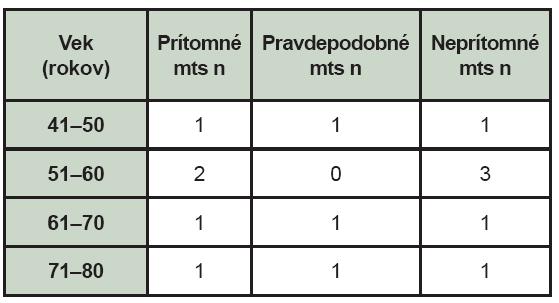 Nález celotelovej scintigrafie skeletu u pacientov s malígnym melanómom – rozdelenie podľa veku (mts – kostné metastázy, n – počet pacientov).