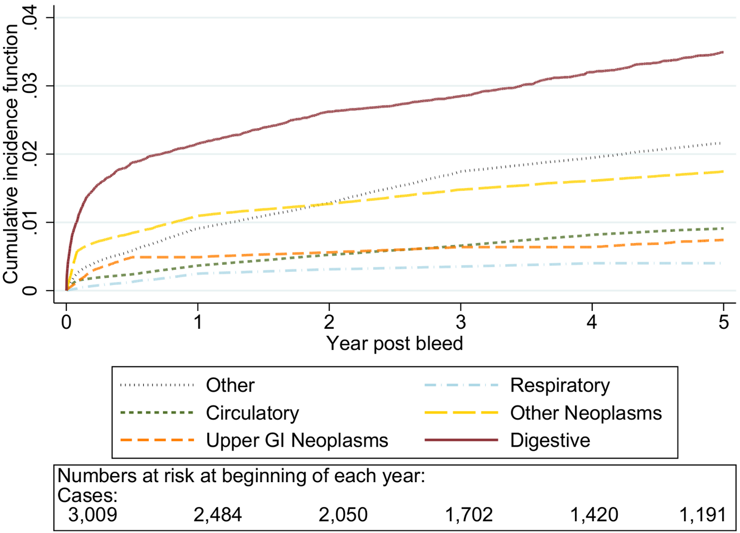 Cumulative incidence function for each cause of death following non-variceal bleeding ≤50 y.
