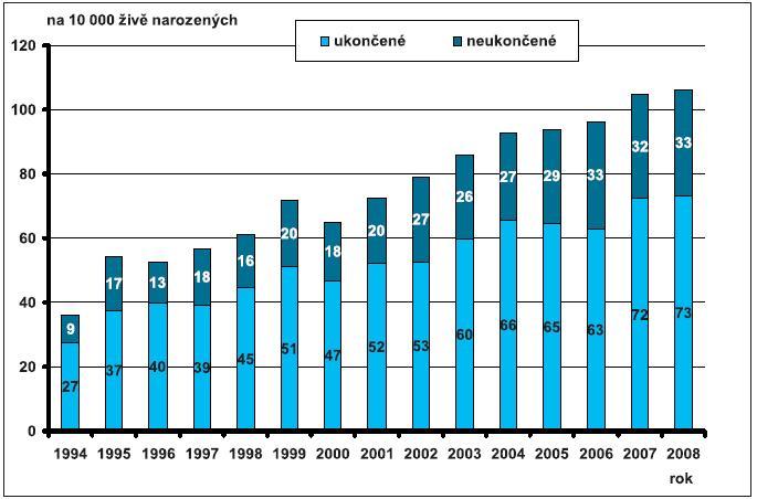 Relativní počty (na 10 000 živě narozených) provedené prenatální diagnostiky – Česká republika, 1994 – 2008; případy ukončené a neukončené