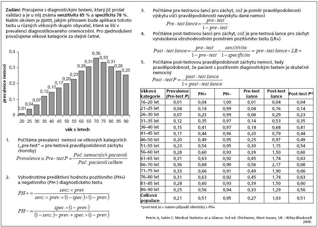 Příklad 2. Výpočet prediktivní hodnoty diagnostického testu pro populace s různou prevalencí nemoci.