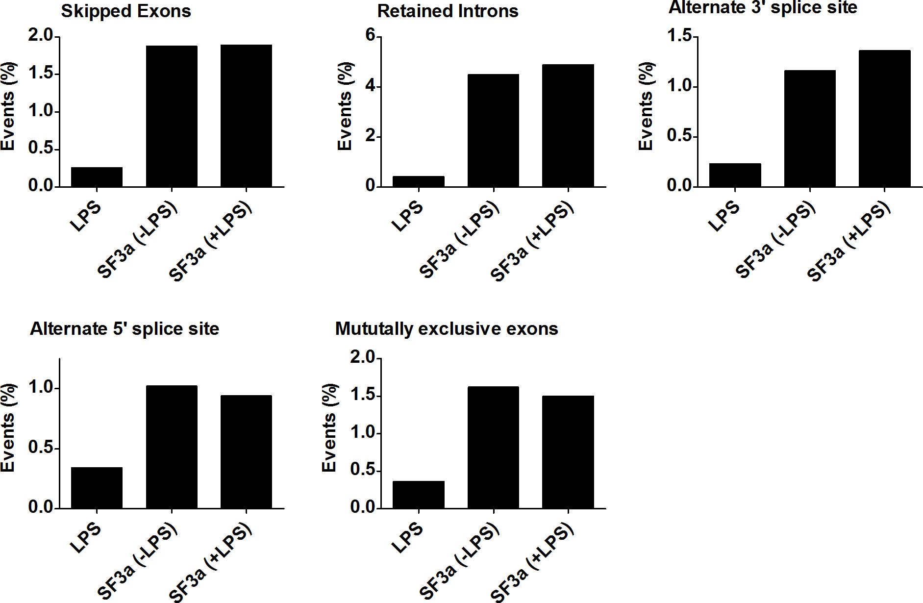 SF3a1 regulates multiple modes of alternative pre-mRNA splicing.