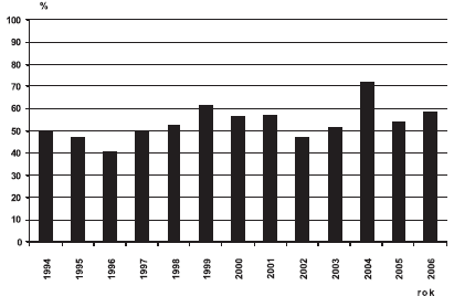 Sekundární prevence omfalokély v ČR, 1994 – 2006