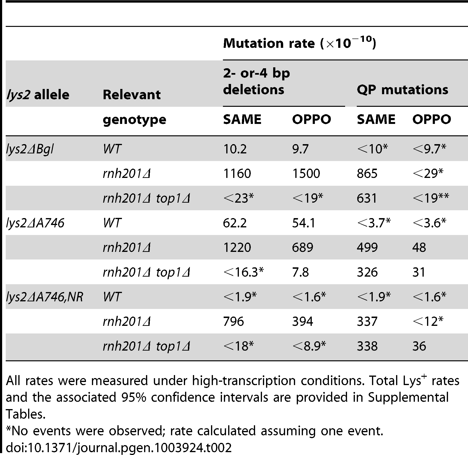 Effect of replication direction relative to transcription on mutation rates.