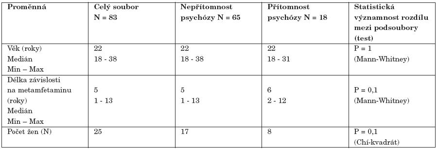 Vybrané demografické a klinické charakteristiky souboru závislých na metamfetaminu (N = 83)