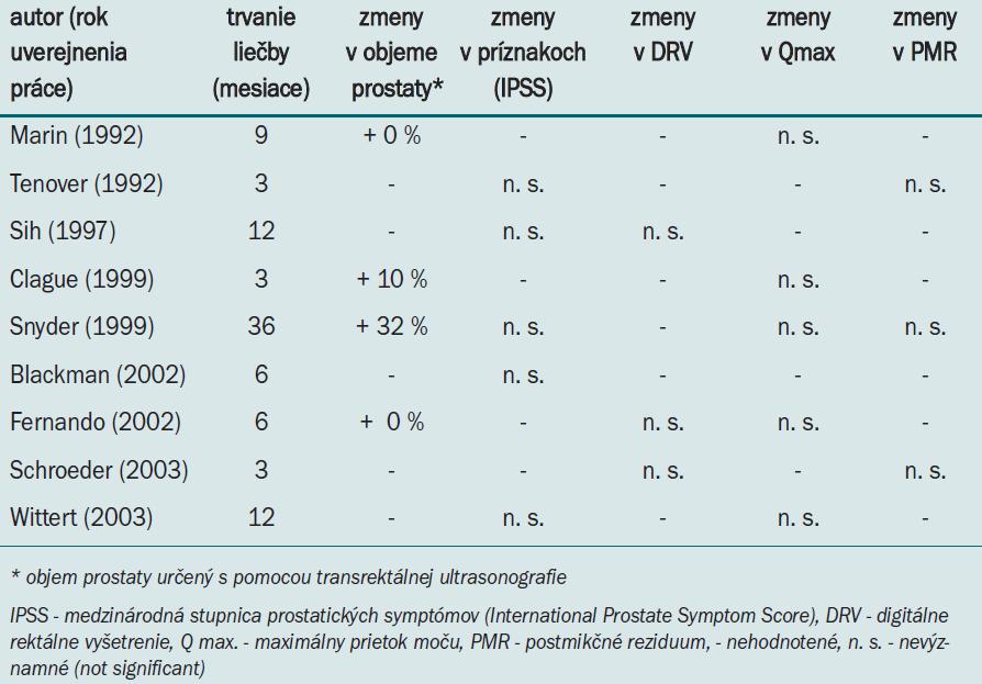 Účinok substitučnej liečby testosterónom na dolné močové cesty [13,17].