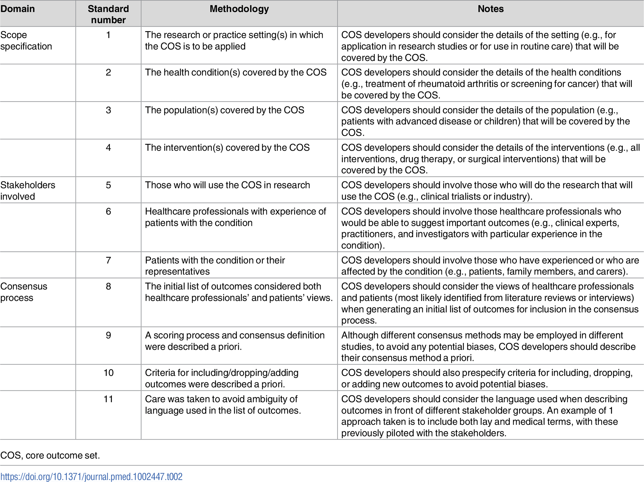 Core Outcome Set—STAndards for Development: The COS-STAD recommendations.