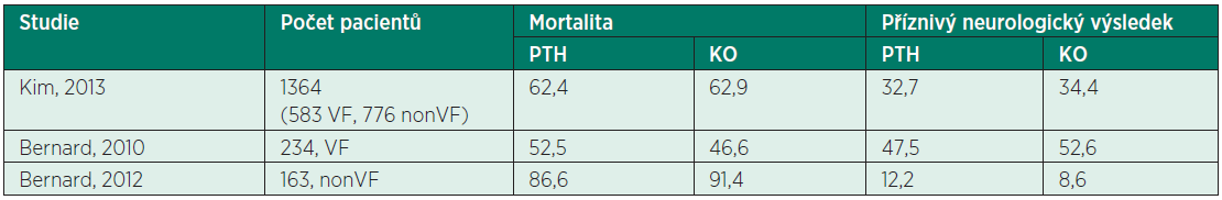 Výsledky přežití (%) klinických studií testujících vliv PTH na prognózu nemocných po OHCA