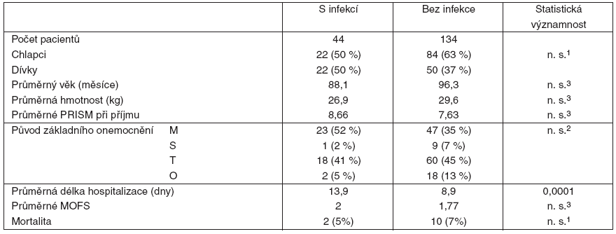 Srovnání pacientů s infekcí a bez infekce během hospitalizace