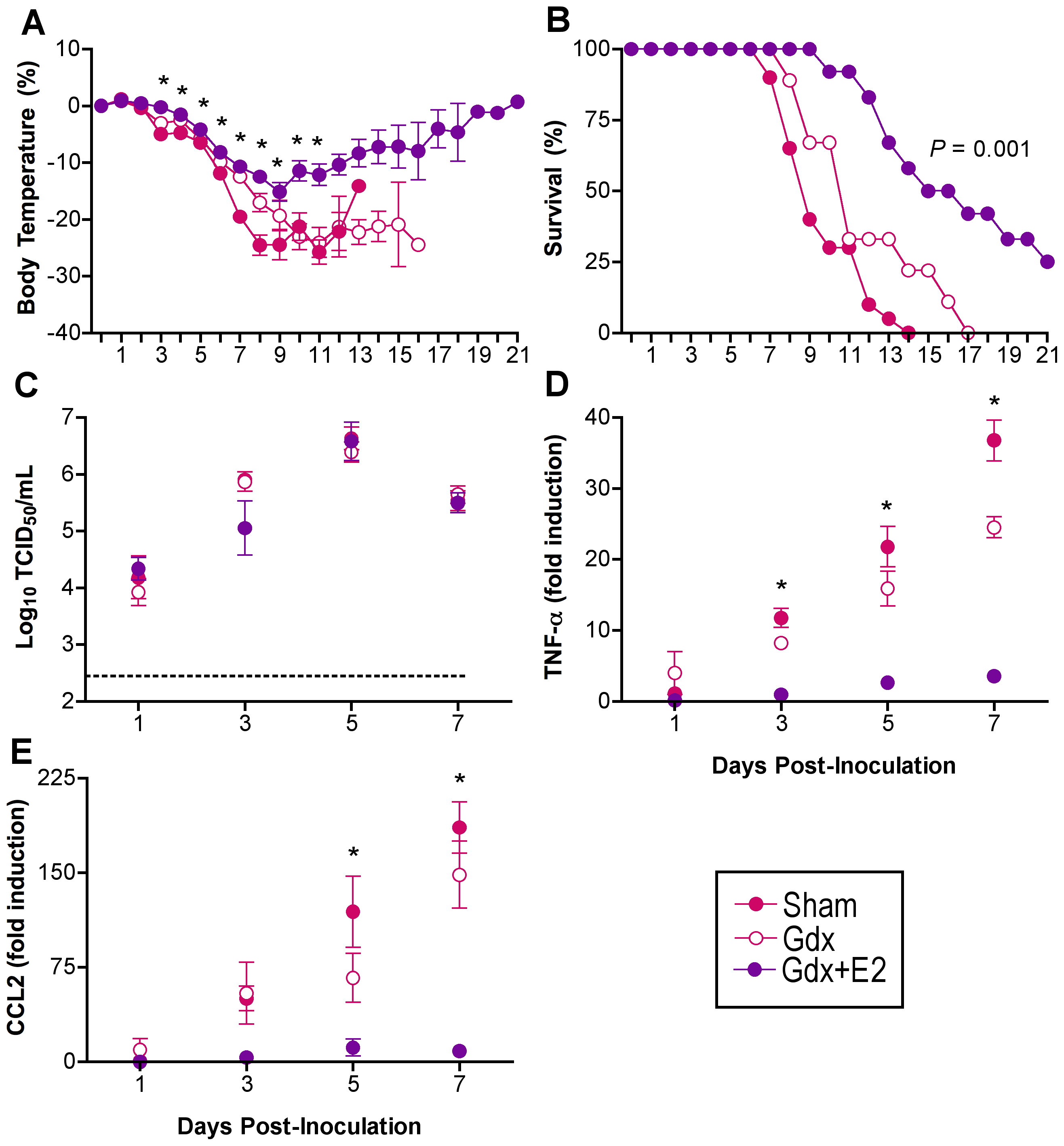 Exogenous E2 protects females against influenza virus infection.