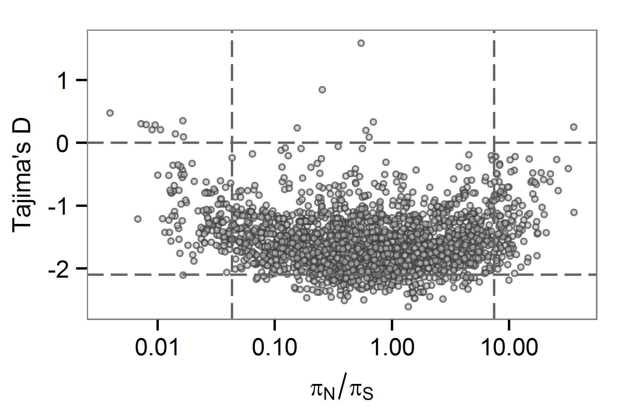 Gene-wise estimates of Tajima's D and <i>π</i><sub><i>N</i></sub><i>/πS</i> at the between-host scale.