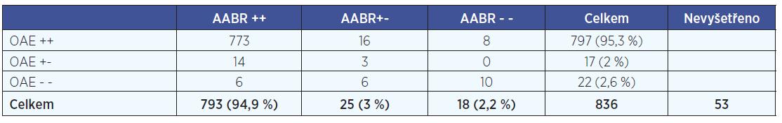 Porovnání výsledků screeningu sluchu rizikových novorozenců metodou OAE a AABR za období 10/2012-2/2014.
