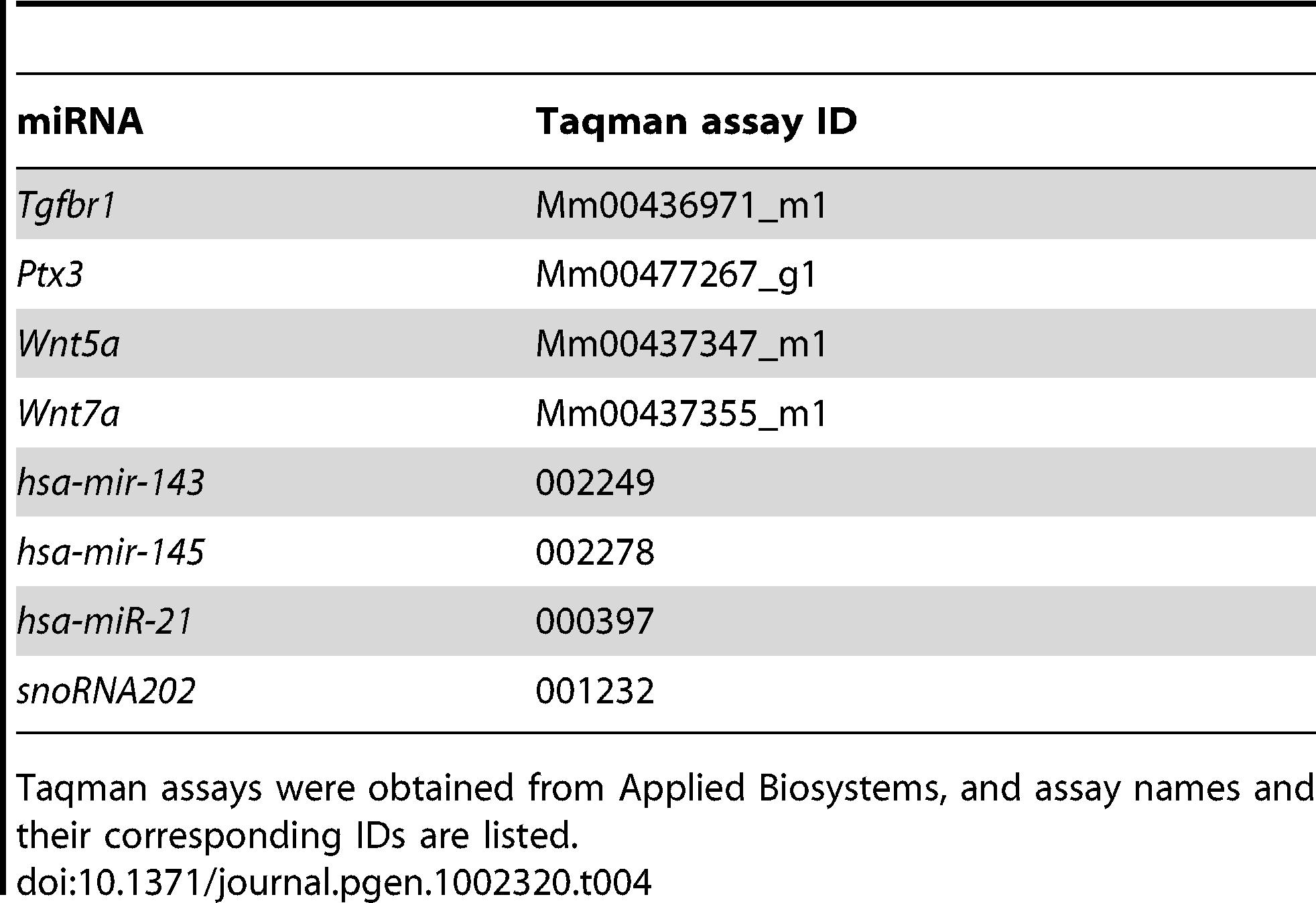 Taqman gene expression and miRNA assays.