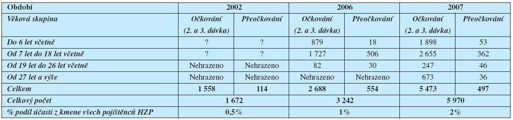 Účast pojištěnců HZP na očkování proti klíšťové encefalitidě