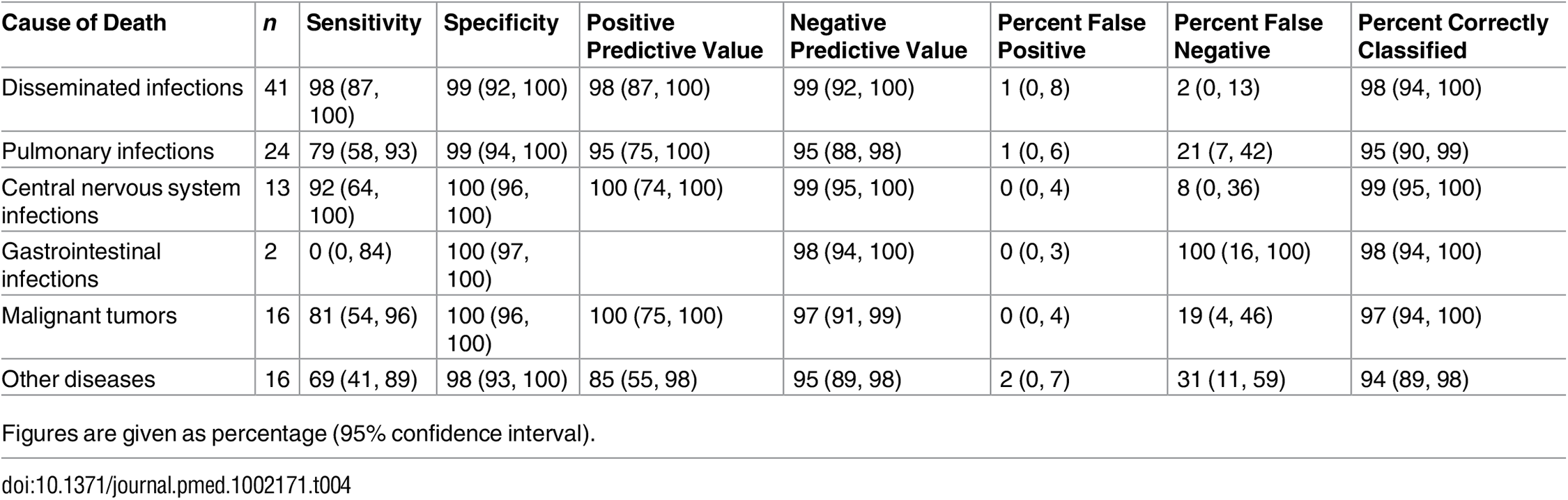 Sensitivity, specificity, and positive and negative predictive values and percentage of false-positive and false-negative diagnoses and cases correctly classified by the minimally invasive autopsy.