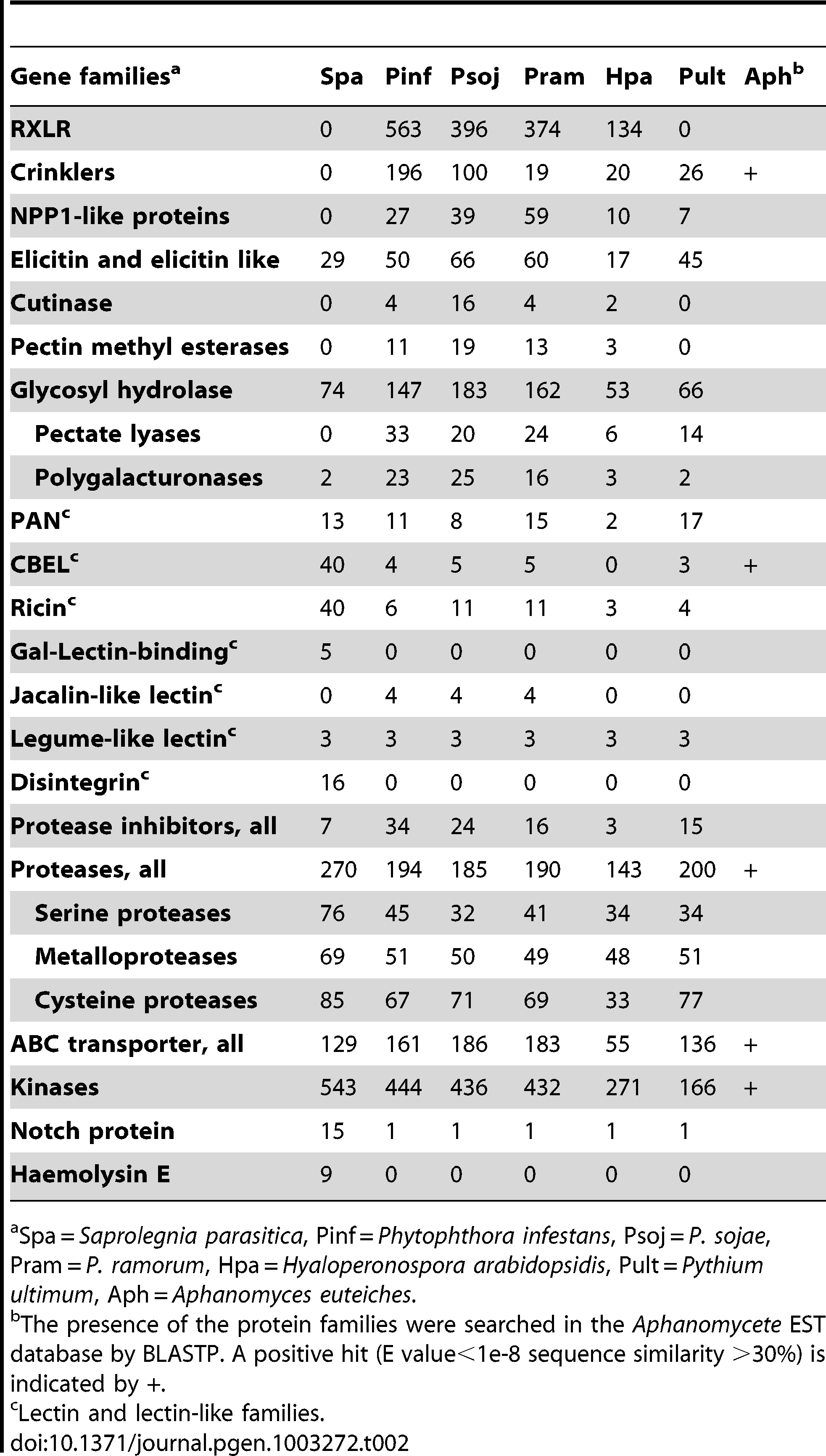 Gene families potentially involved in pathogenesis in <i>Saprolegnia parasitica</i>.