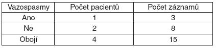 Charakteristika souboru podle přítomnosti vazospasmů