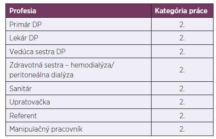 Návrh zaradenia hodnotených profesií do kategórií prác