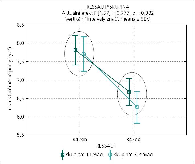 """Graf 2a. Porovnání průměrného počtu kyvů (z 10 opakování pokusu) při současném samovolném pádu paží z předpažení ve stoji (modifikovaný """"ressaut"""") podle lokality (sin-dx) a laterální skupiny (Praváci-Leváci).  Elipsy propojují statisticky významně nerozlišitelné průměry (pro Praváky nebo Leváky v týchž lokalitách). Nálezy poukazují na statisticky významně nižší svalový tonus na levých HK, efekt křížové dominance HK (testovaný interakčním efektem 'sin-dx' a laterální skupiny) nebyl shledán jako signifikantní (F[1,57] = 0,777; p = 0,382)."""