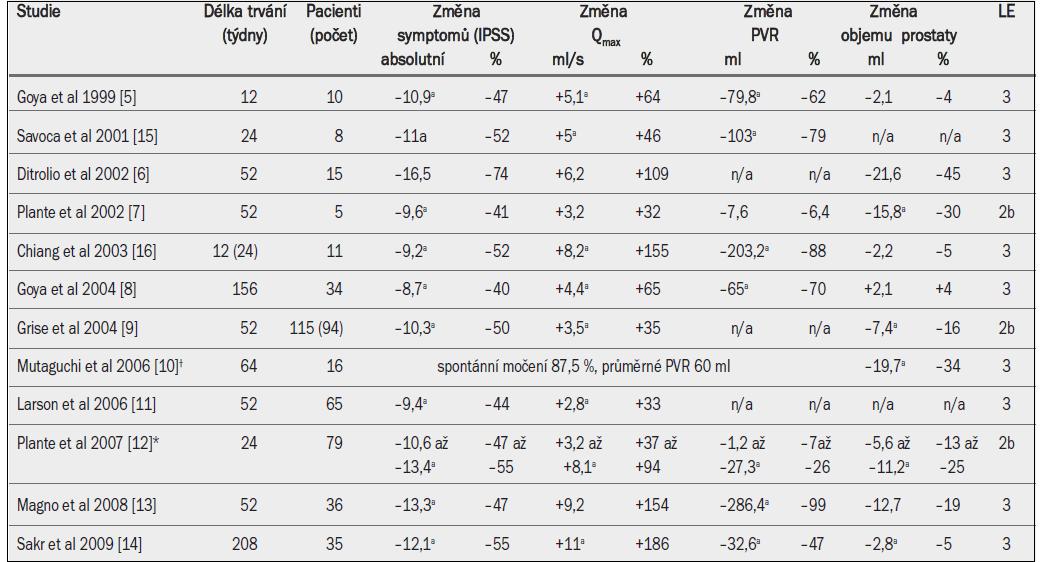Výsledky injekční aplikace etanolu do prostaty pro léčbu BPH-LUTS nebo BPO u mužů refrakterních na medikamentózní léčbu nebo mužů s retencí moči.