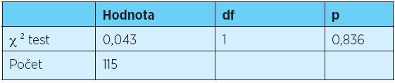 χ² test statisticky významné závislosti mezi typem artikulátoru a dodržením koncepce oboustranně balancující okluze u celkových snímacích náhrad