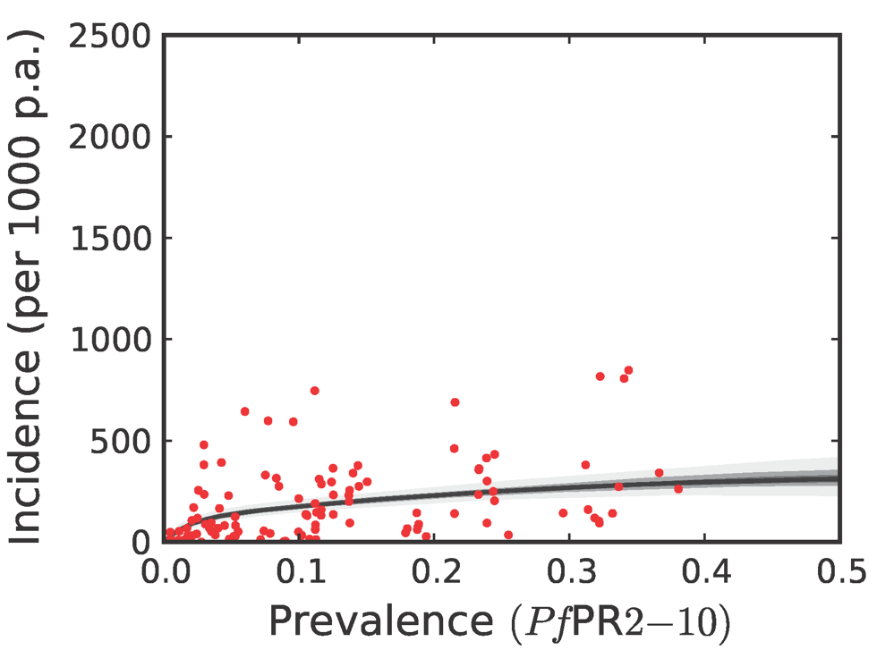 The posterior distribution of the prevalence-incidence relationship (, see <em class=&quot;ref&quot;>Methods</em>) in the combined CSE Asia region and the Americas.
