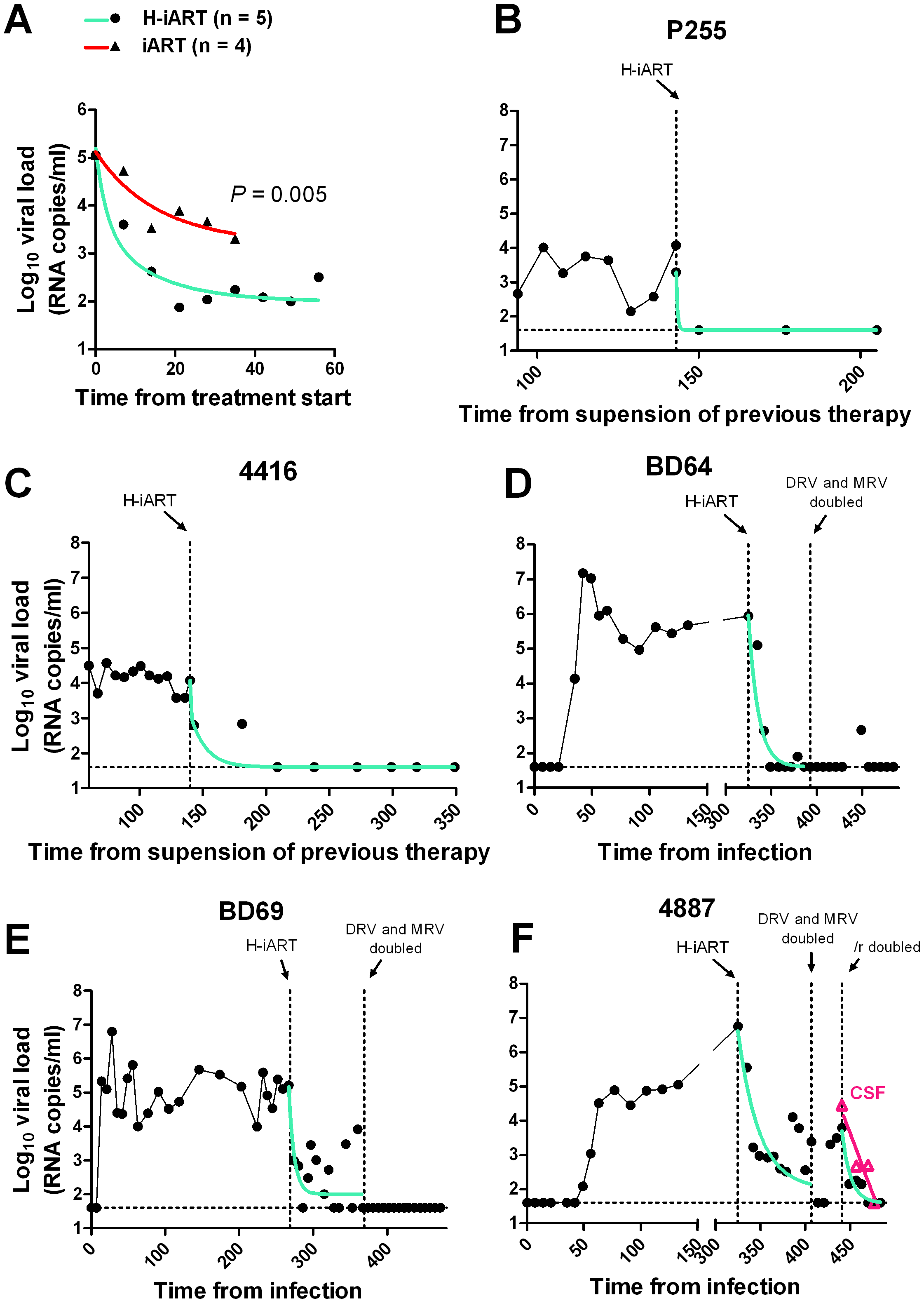 Viral load decay dynamics under H-iART treatment.