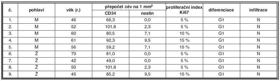 Plazmocytární myelom G1, nodulární infiltrace