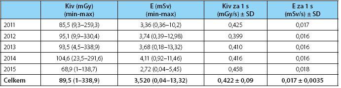 Tabulka výsledků Table 4. Results table