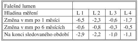 Změny velikosti FL po 1 měsíci, 6 měsících a na konci sledovaného období Tab. 4. False lumen size changes at Month 1, Month 6 and at the end of the study period