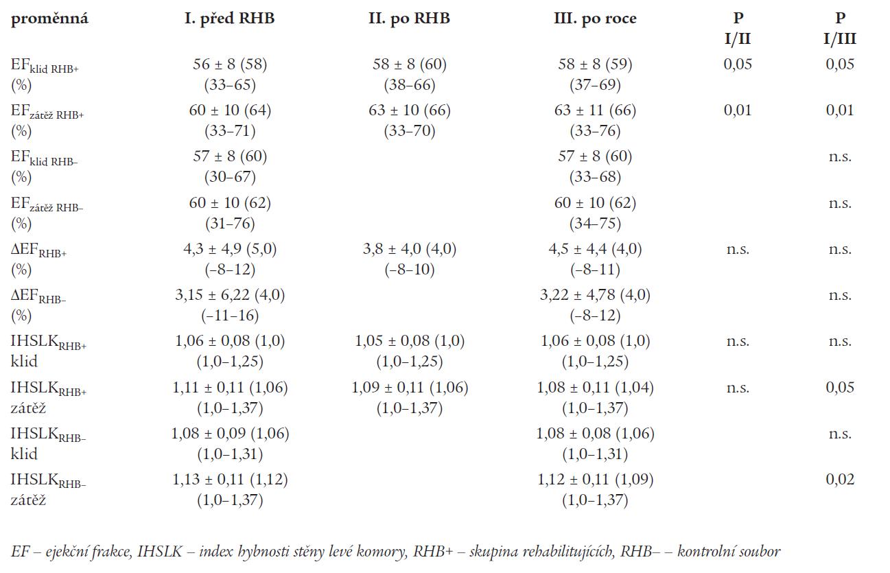 Změny klidových a zátěžových ukazatelů v podskupinách (echokardiografie).